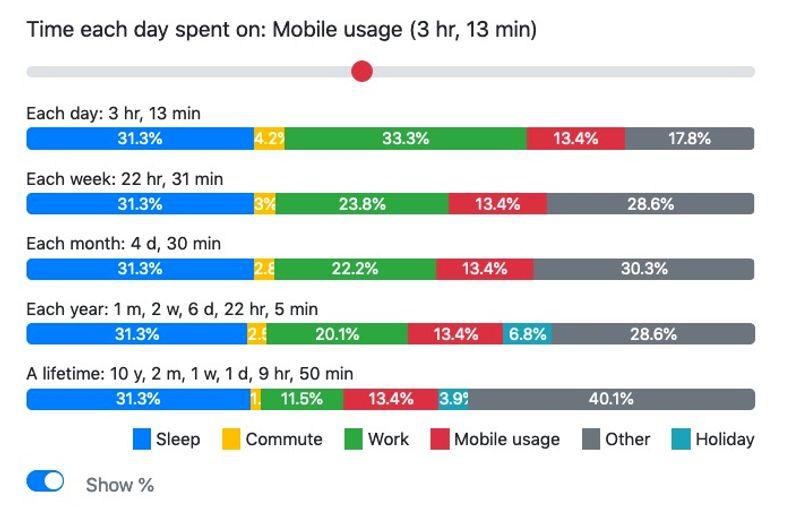 Hvor mye tid bruker du på mobilen?